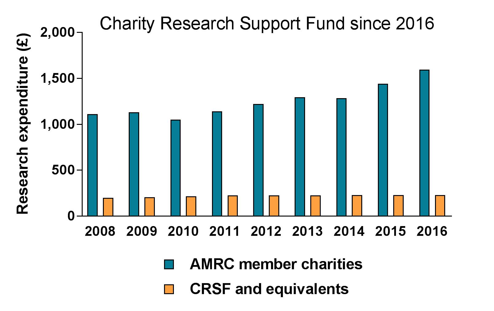 CRSF since 2008